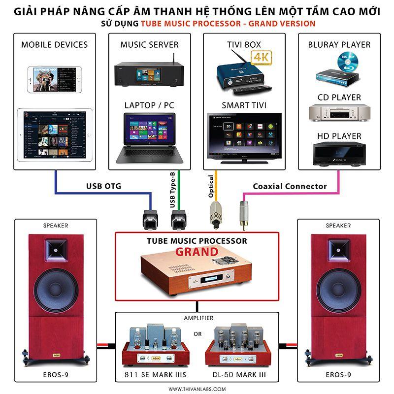 Giải pháp kết nối với TMP GRAND trong hệ thống âm