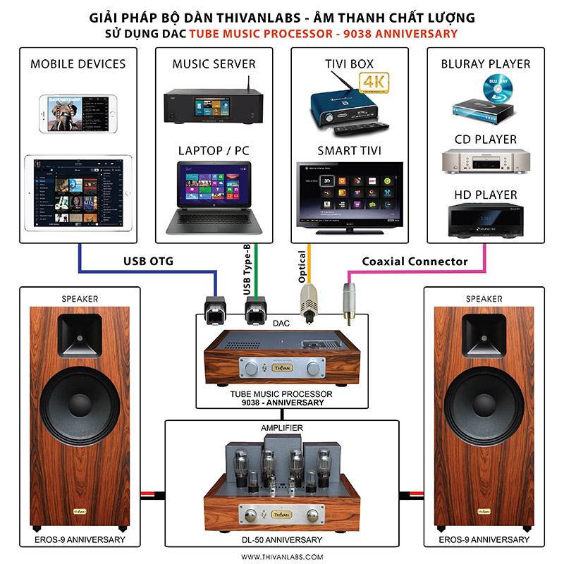 Giải pháp kết nối hệ thống âm thanh gồm Loa – Ampl